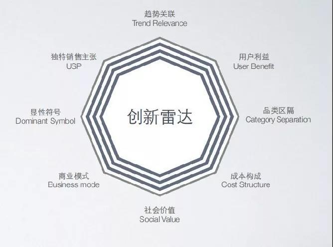 活動回顧 | 商業創新設計——助力創業團隊彎道超車